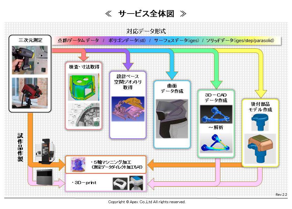 Apex-3D 全体図